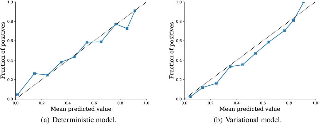 Figure 4 for Adaptive Prediction Timing for Electronic Health Records