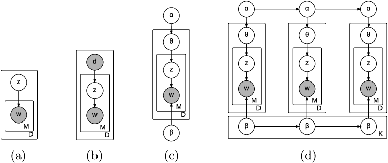 Figure 1 for Temporal Multinomial Mixture for Instance-Oriented Evolutionary Clustering