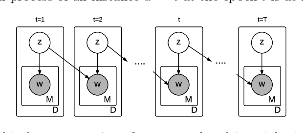 Figure 3 for Temporal Multinomial Mixture for Instance-Oriented Evolutionary Clustering