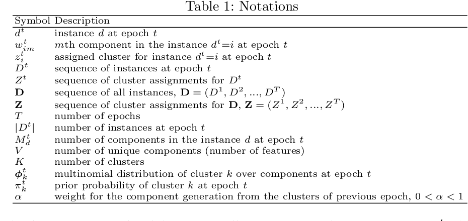 Figure 2 for Temporal Multinomial Mixture for Instance-Oriented Evolutionary Clustering