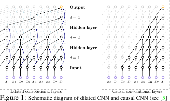 Figure 1 for Dilated Convolutional Neural Networks for Sequential Manifold-valued Data