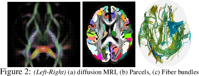 Figure 3 for Dilated Convolutional Neural Networks for Sequential Manifold-valued Data