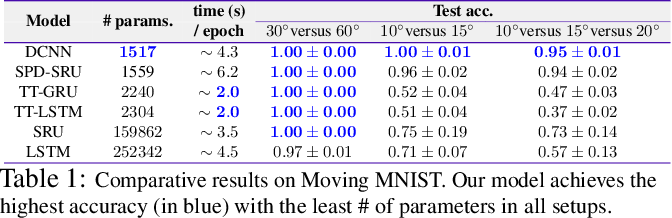 Figure 2 for Dilated Convolutional Neural Networks for Sequential Manifold-valued Data