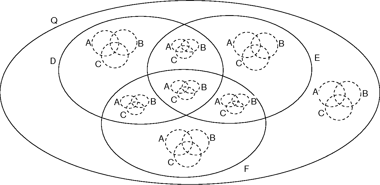 positive semantics of projections in venn euler diagrams  figure 4 2 a venn diagram with six contours using projections