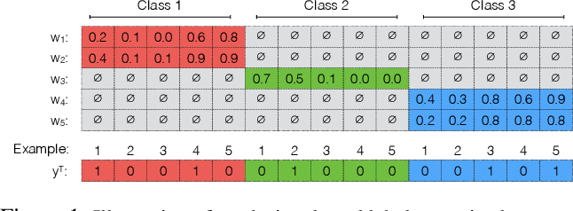 Figure 1 for Constrained Labeling for Weakly Supervised Learning