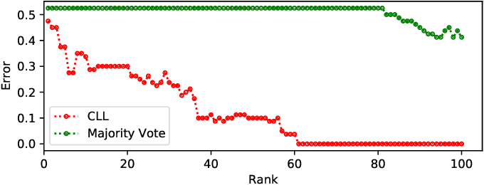 Figure 3 for Constrained Labeling for Weakly Supervised Learning