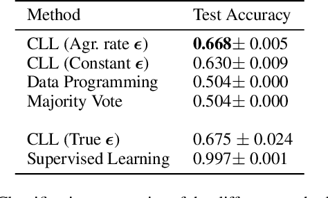 Figure 2 for Constrained Labeling for Weakly Supervised Learning