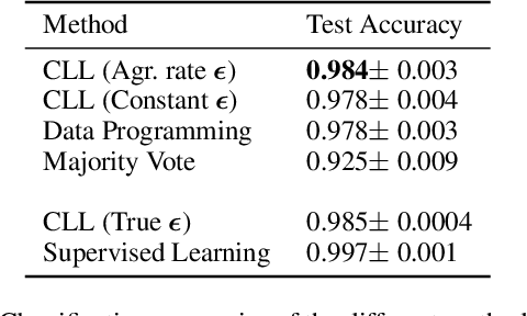 Figure 4 for Constrained Labeling for Weakly Supervised Learning