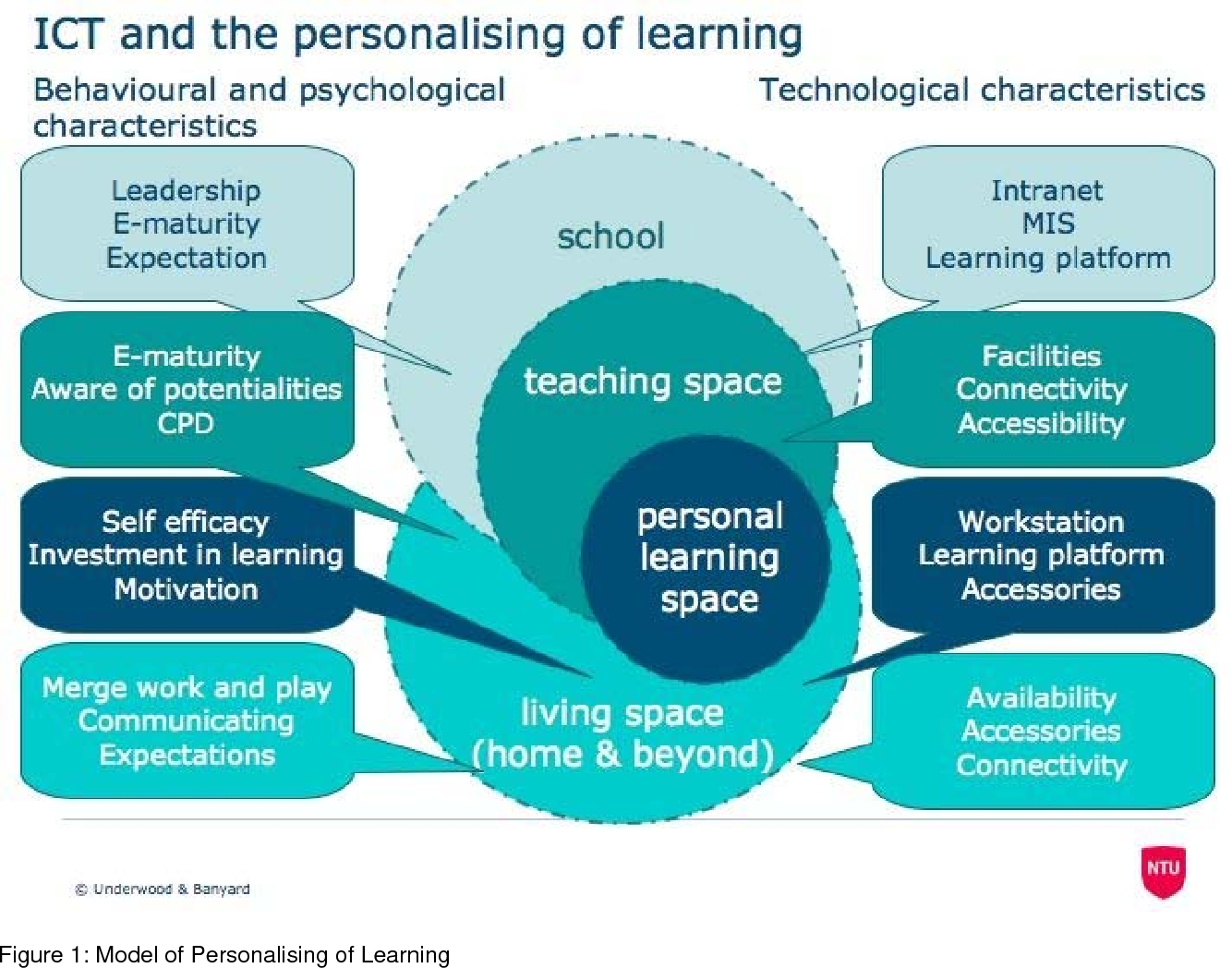 Figure 1 from Personalising learning: Exploring student and teacher