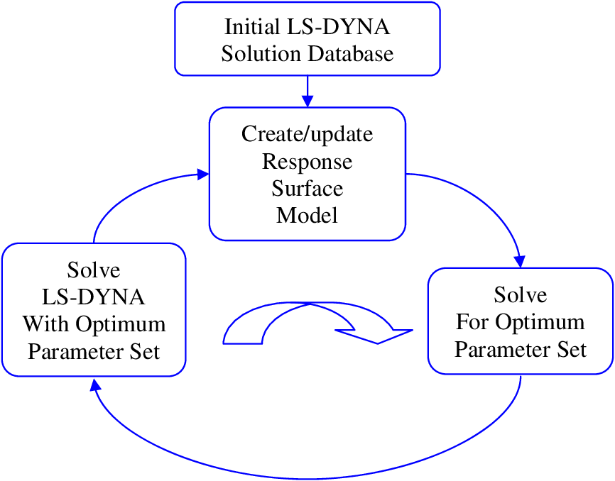 PDF] A Computational Approach for Model Update of an LS-DYNA Energy
