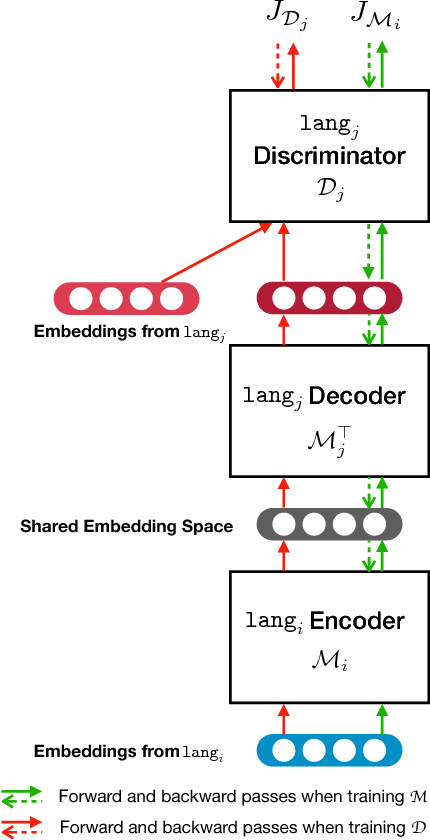 Figure 1 for Unsupervised Multilingual Word Embeddings