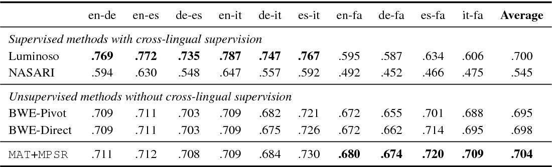 Figure 3 for Unsupervised Multilingual Word Embeddings