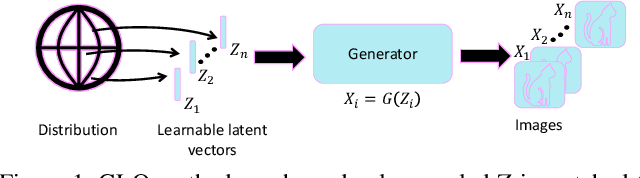 Figure 1 for DEGAS: Differentiable Efficient Generator Search