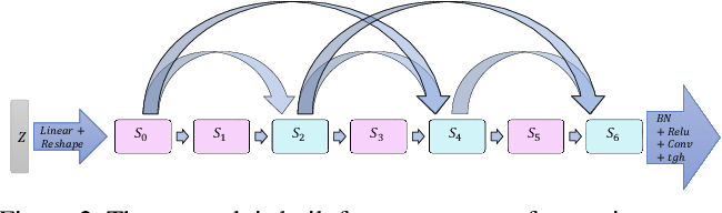 Figure 3 for DEGAS: Differentiable Efficient Generator Search