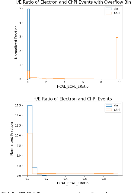 Figure 3 for Calorimetry with Deep Learning: Particle Simulation and Reconstruction for Collider Physics