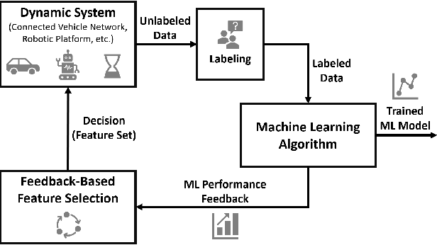 Figure 1 for Feedback-Based Dynamic Feature Selection for Constrained Continuous Data Acquisition