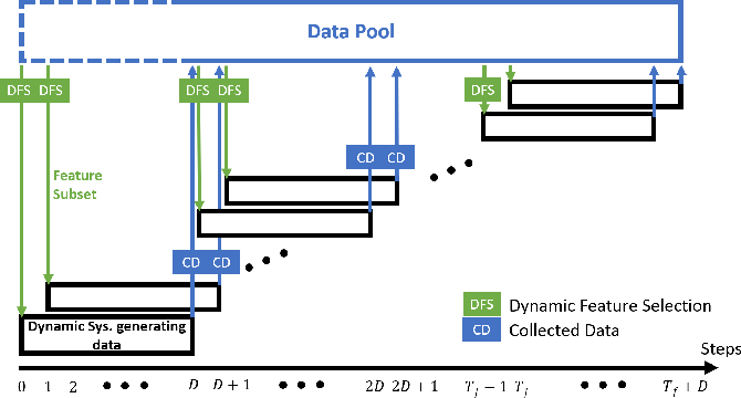 Figure 2 for Feedback-Based Dynamic Feature Selection for Constrained Continuous Data Acquisition