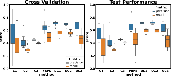 Figure 3 for Feedback-Based Dynamic Feature Selection for Constrained Continuous Data Acquisition