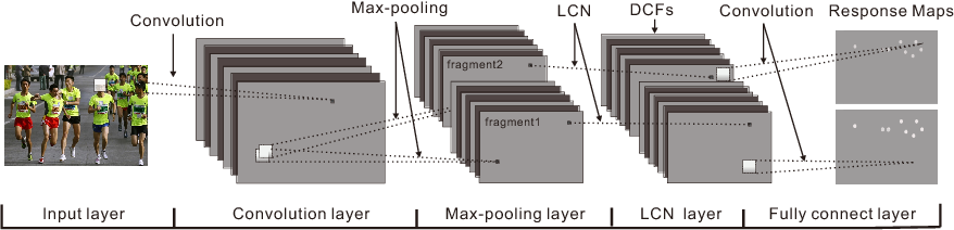 Figure 3 for A Fast Face Detection Method via Convolutional Neural Network