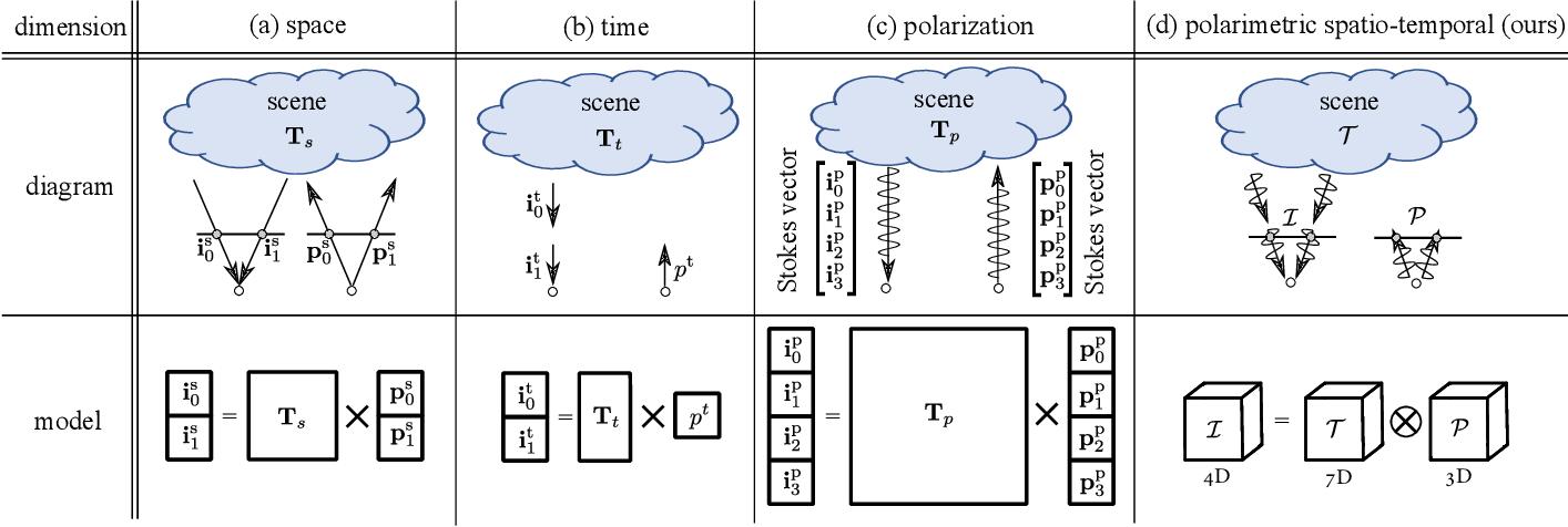 Figure 2 for Polarimetric Spatio-Temporal Light Transport Probing