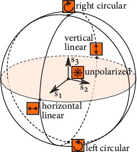 Figure 3 for Polarimetric Spatio-Temporal Light Transport Probing