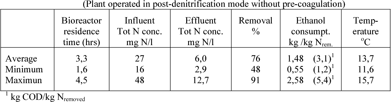 Table 2 from DESCRIPTION OF THE MOVING BED BIOFILM REACTOR