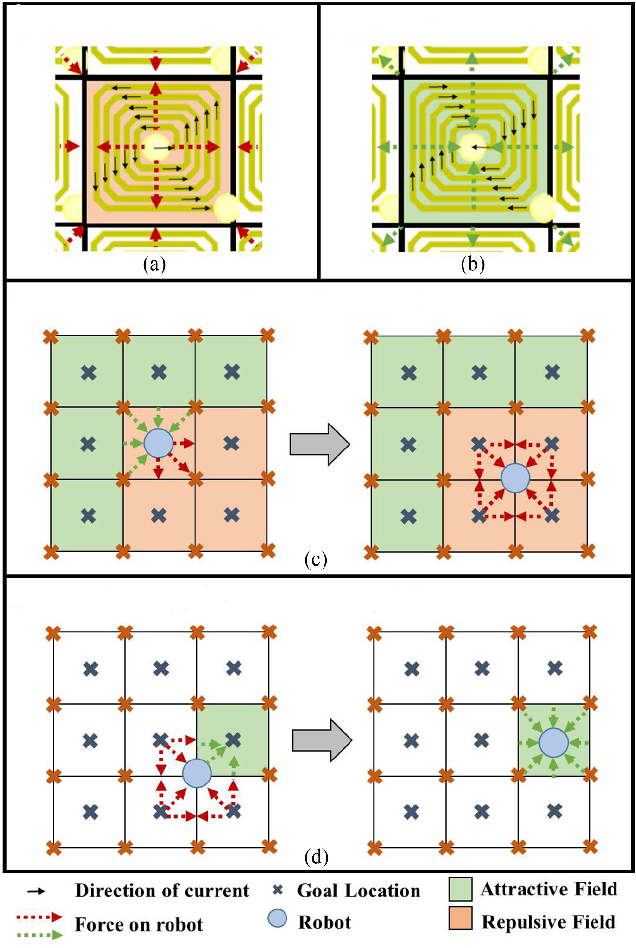 Figure 3 for Control of Magnetic Microrobot Teams for Temporal Micromanipulation Tasks