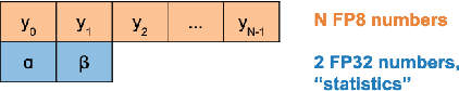 Figure 3 for Shifted and Squeezed 8-bit Floating Point format for Low-Precision Training of Deep Neural Networks