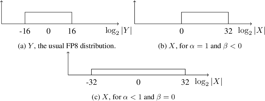 Figure 4 for Shifted and Squeezed 8-bit Floating Point format for Low-Precision Training of Deep Neural Networks