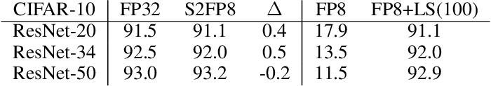 Figure 2 for Shifted and Squeezed 8-bit Floating Point format for Low-Precision Training of Deep Neural Networks