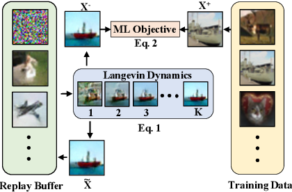 Figure 1 for Implicit Generation and Generalization in Energy-Based Models