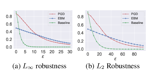 Figure 3 for Implicit Generation and Generalization in Energy-Based Models
