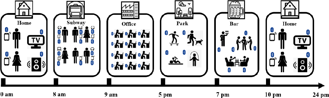 Figure 1 for Predicting Depressive Symptom Severity through Individuals' Nearby Bluetooth Devices Count Data Collected by Mobile Phones: A Preliminary Longitudinal Study