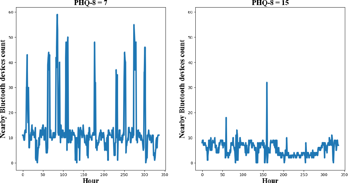 Figure 3 for Predicting Depressive Symptom Severity through Individuals' Nearby Bluetooth Devices Count Data Collected by Mobile Phones: A Preliminary Longitudinal Study