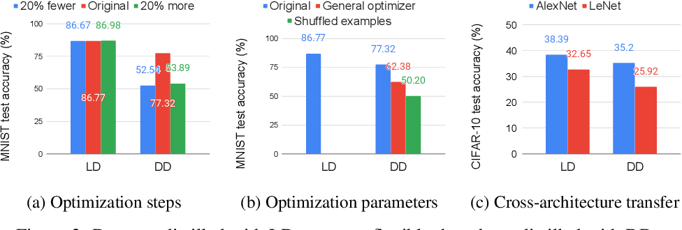 Figure 4 for Flexible Dataset Distillation: Learn Labels Instead of Images