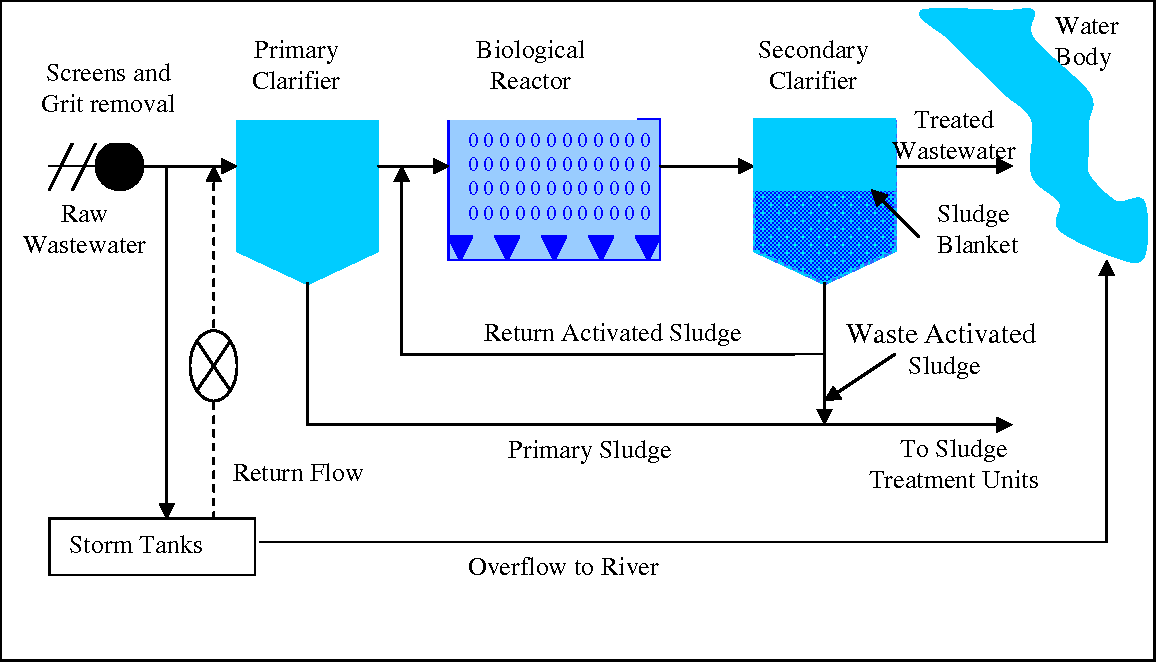 Wastewater Treatment Plant Schematic on