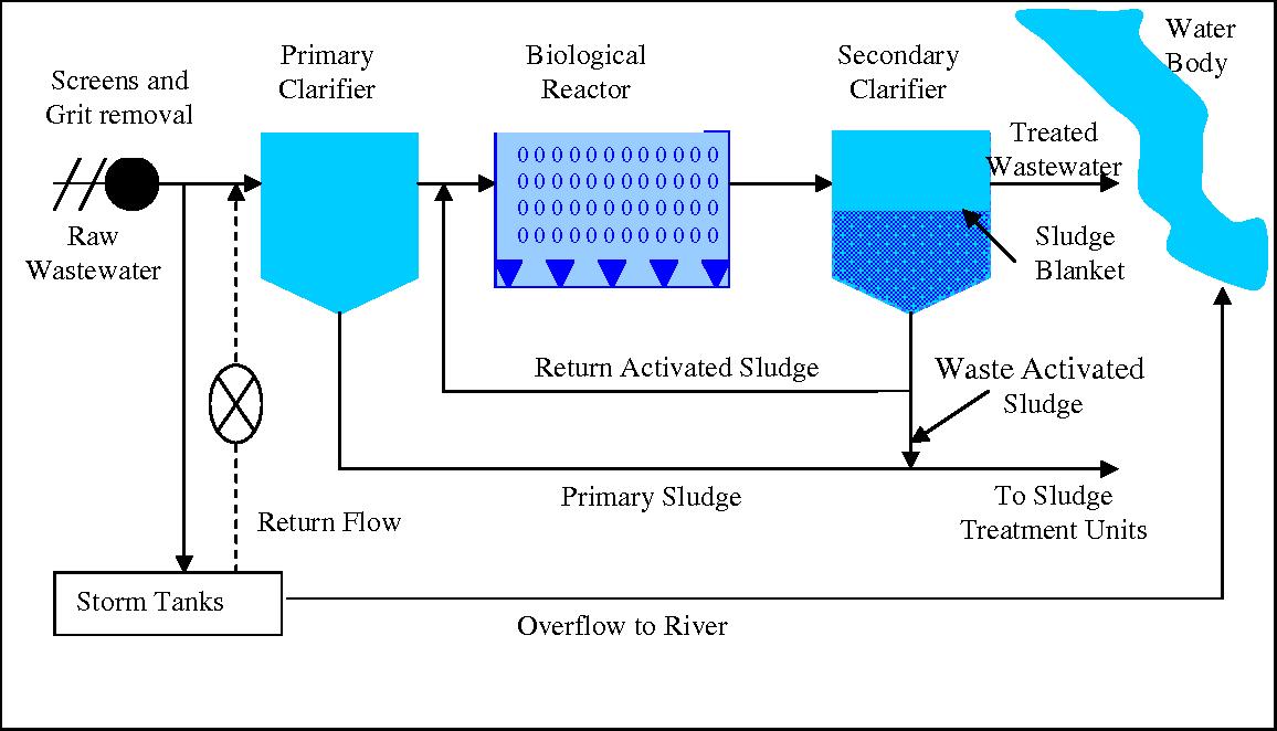 Wastewater Treatment Schematic on