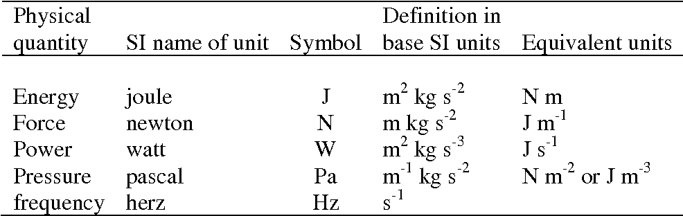 Symbols Si Units And Physical Quantities Within The Scope Of Sap