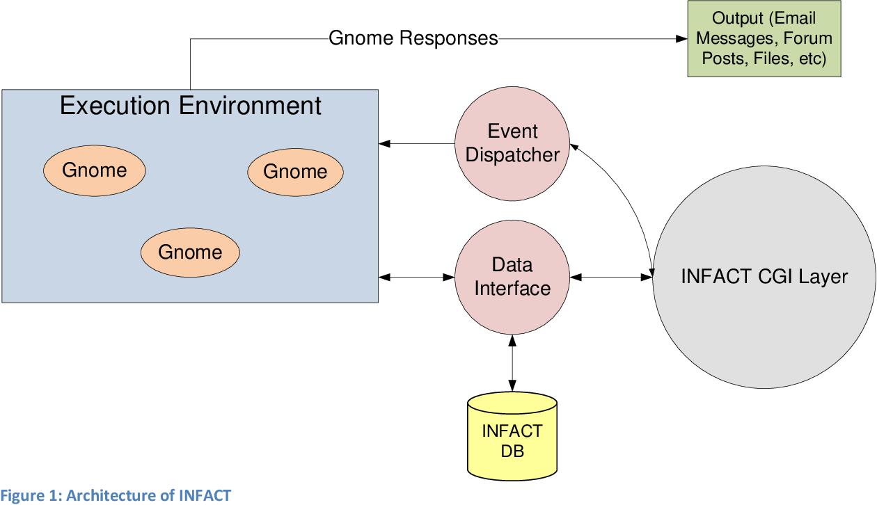 PDF] Python Programming Environment for Educational
