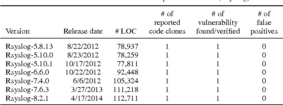 Table VII from CLORIFI: software vulnerability discovery
