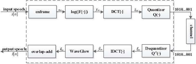 Figure 1 for Low Bit-Rate Wideband Speech Coding: A Deep Generative Model based Approach