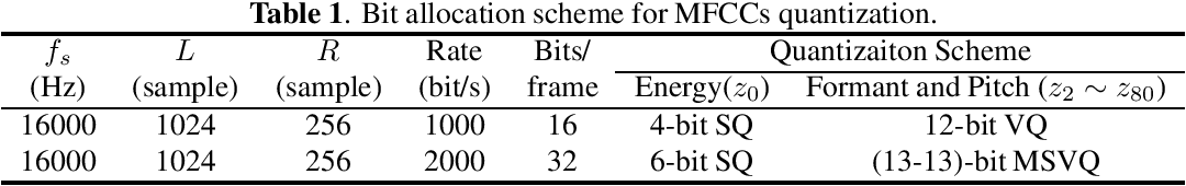 Figure 2 for Low Bit-Rate Wideband Speech Coding: A Deep Generative Model based Approach