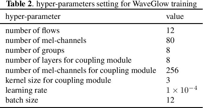 Figure 4 for Low Bit-Rate Wideband Speech Coding: A Deep Generative Model based Approach