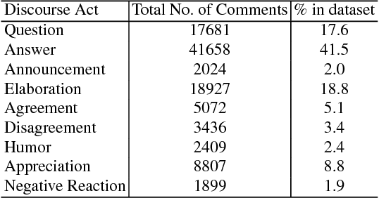 Figure 4 for How did the discussion go: Discourse act classification in social media conversations