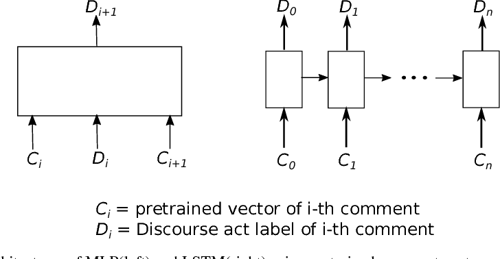 Figure 2 for How did the discussion go: Discourse act classification in social media conversations