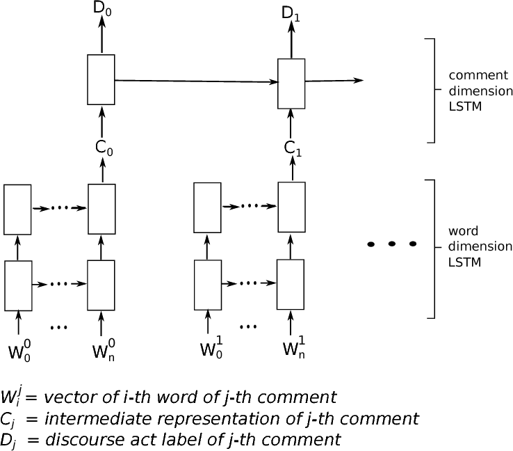 Figure 3 for How did the discussion go: Discourse act classification in social media conversations