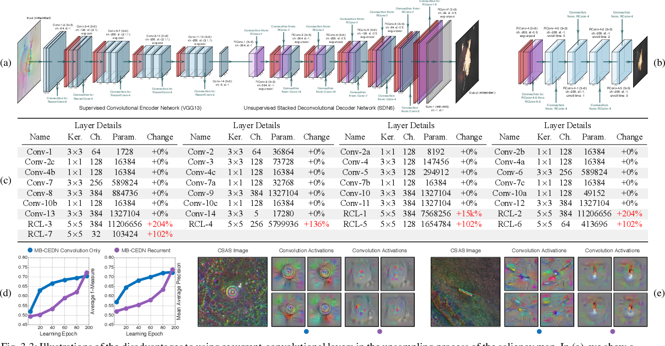Figure 3 for Target Detection and Segmentation in Circular-Scan Synthetic-Aperture-Sonar Images using Semi-Supervised Convolutional Encoder-Decoders