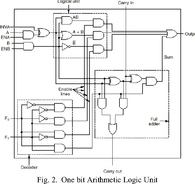 Figure 2 From Design And Comparison Of Low Power  U0026 High