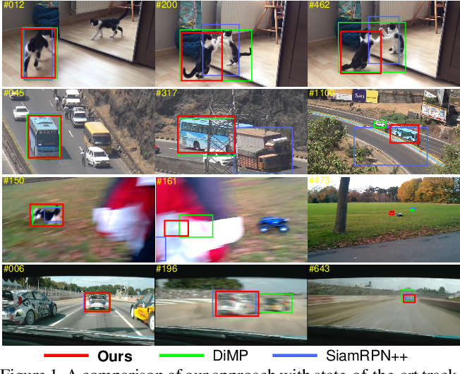 Figure 1 for Probabilistic Regression for Visual Tracking