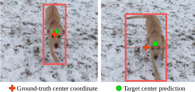 Figure 3 for Probabilistic Regression for Visual Tracking